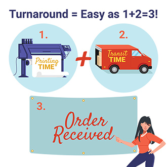 How we calculate turnaround time = Printing time + Shipping Time
